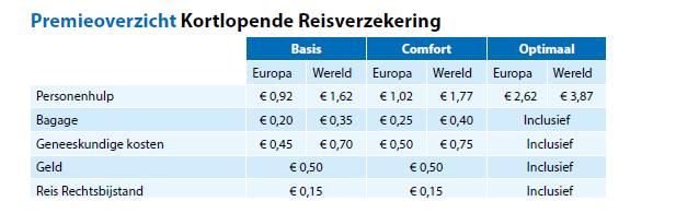 Premieoverzicht kortlopende reisverzekering